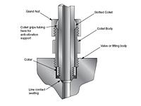 Item KCBGLX90 316MC Medium Pressure Anti Vibration Collet Gland